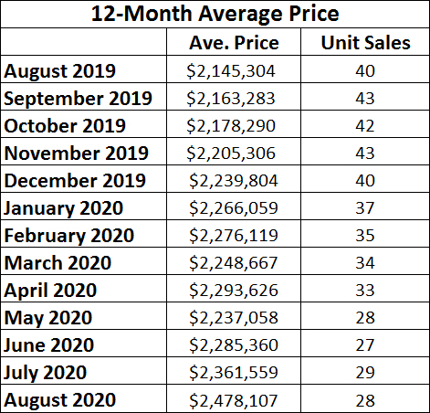 Chaplin Estates Home sales report and statistics for August 2020  from Jethro Seymour, Top Midtown Toronto Realtor