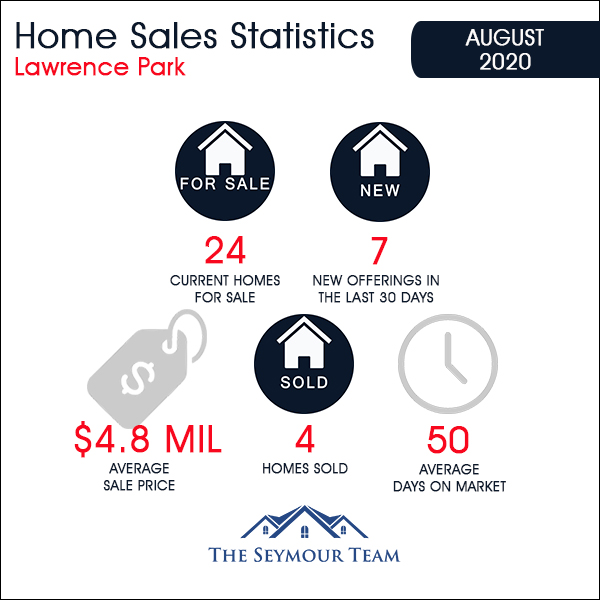 Lawrence Park in Toronto Home Sales Statistics for August 2020 | Jethro Seymour, Top Toronto Real Estate Broker