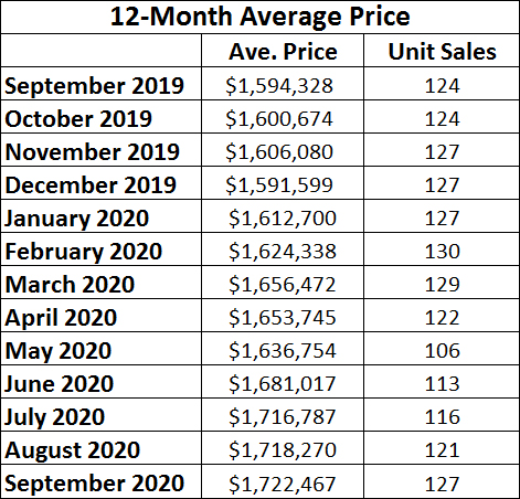 Davisville Village Home Sales Statistics for September 2020 from Jethro Seymour, Top midtown Toronto Realtor
