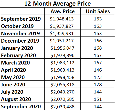 Leaside & Bennington Heights Home Sales Statistics for September 2020 from Jethro Seymour, Top Leaside Agent