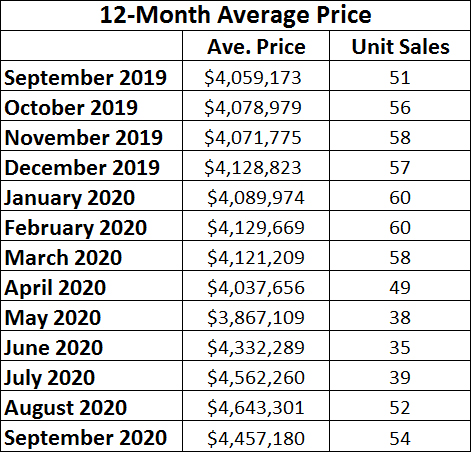 Rosedale Home Sales Statistics for September 2020 from Jethro Seymour, Top midtown Toronto Realtor
