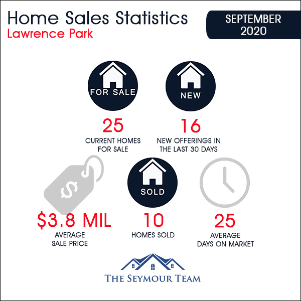 Lawrence Park in Toronto Home Sales Statistics for September 2020 | Jethro Seymour, Top Toronto Real Estate Broker