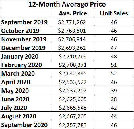 Moore Park Home sales report and statistics for September 2020 from Jethro Seymour, Top Midtown Toronto Realtor