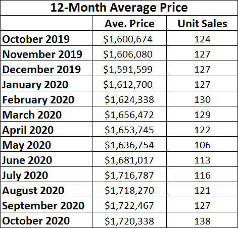 Davisville Village Home Sales Statistics for October 2020 from Jethro Seymour, Top midtown Toronto Realtor