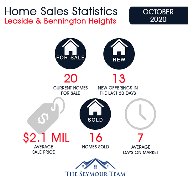 Leaside & Bennington Heights Home Sales Statistics for October 2020 | Jethro Seymour, Top Midtown Toronto Real Estate Broker