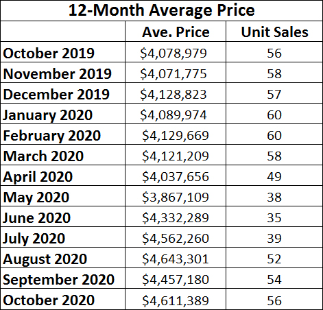 Rosedale Home Sales Statistics for October 2020 from Jethro Seymour, Top midtown Toronto Realtor