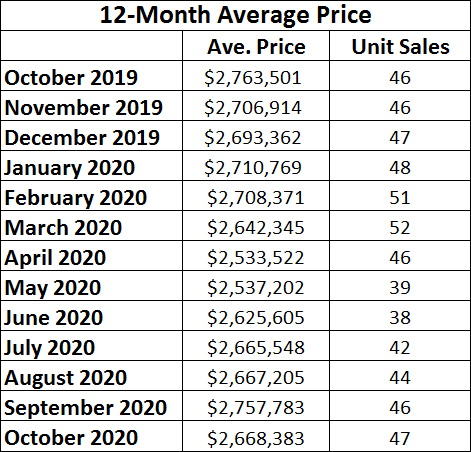 Moore Park Home sales report and statistics for October 2020 from Jethro Seymour, Top Midtown Toronto Realtor