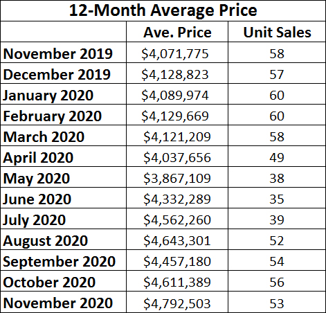 Rosedale Home Sales Statistics for November 2020 from Jethro Seymour, Top midtown Toronto Realtor