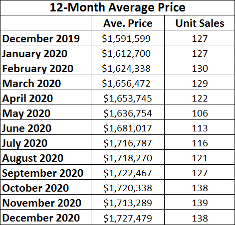 Davisville Village Home Sales Statistics for December 2020 from Jethro Seymour, Top midtown Toronto Realtor
