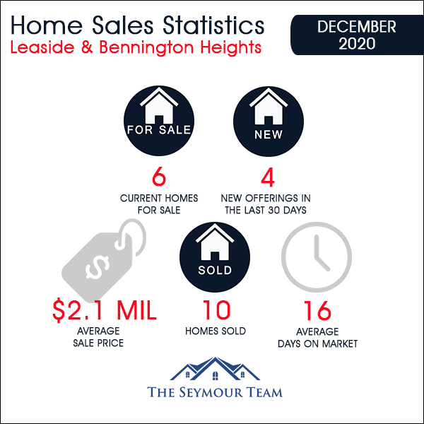 Leaside & Bennington Heights Home Sales Statistics for  December 2020 from Jethro Seymour, Top Leaside Agent