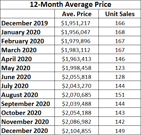 Leaside & Bennington Heights Home Sales Statistics for November 2020 from Jethro Seymour, Top Leaside Agent