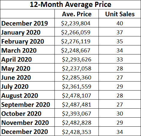 Chaplin Estates Home sales report and statistics for December 2020  from Jethro Seymour, Top Midtown Toronto Realtor