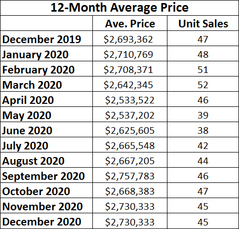Moore Park Home sales report and statistics for December 2020 from Jethro Seymour, Top Midtown Toronto Realtor