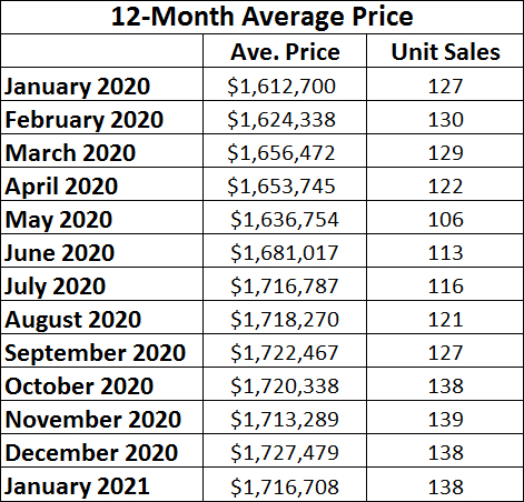 Davisville Village Home Sales Statistics for January 2021 from Jethro Seymour, Top midtown Toronto Realtor