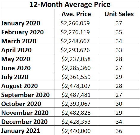 Chaplin Estates Home sales report and statistics for January 2021 from Jethro Seymour, Top Midtown Toronto Realtor