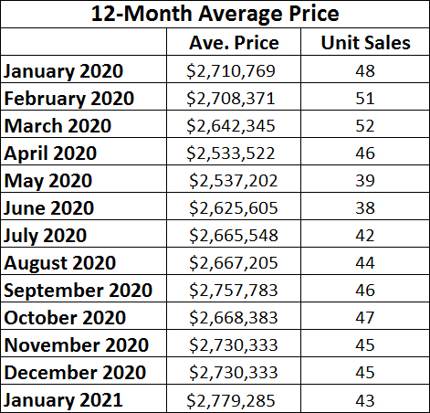 Moore Park Home sales report and statistics for January 2021 from Jethro Seymour, Top Midtown Toronto Realtor