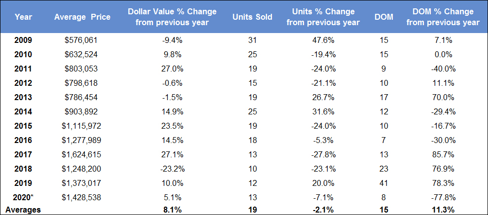 Leaside & Bennington Heights Bungalow Home Sales Statistics 2020 from Jethro Seymour, Top midtown Toronto Realtor