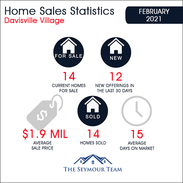Davisville Village Home Sales Statistics for February 2021 from Jethro Seymour, Top Toronto Real Estate Broker