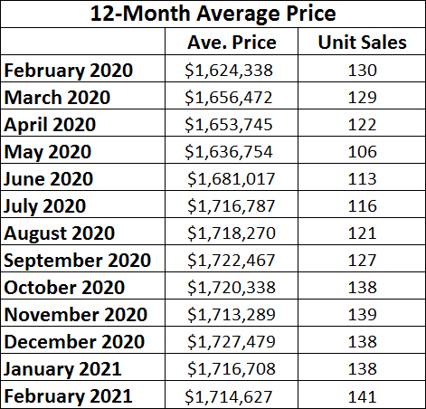Davisville Village Home Sales Statistics for February 2021 from Jethro Seymour, Top midtown Toronto Realtor