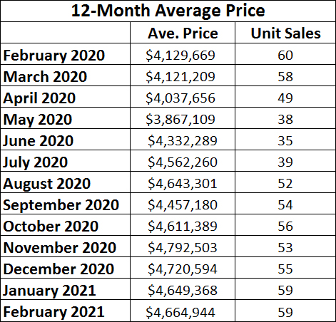 Rosedale Home Sales Statistics for February 2021 from Jethro Seymour, Top midtown Toronto Realtor