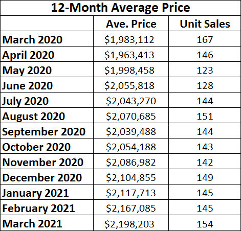 Leaside & Bennington Heights Home Sales Statistics for March 2021 from Jethro Seymour, Top Leaside Agent