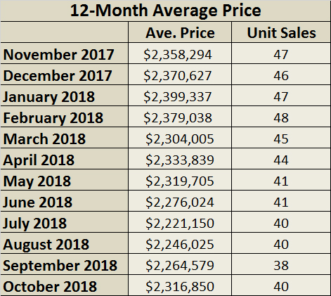Chaplin Estates Home sales report and statistics for October 2018  from Jethro Seymour, Top Midtown Toronto Realtor