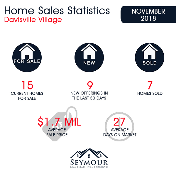 Davisville Village Home Sales Statistics for November 2018 from Jethro Seymour, Top midtown Toronto Realtor