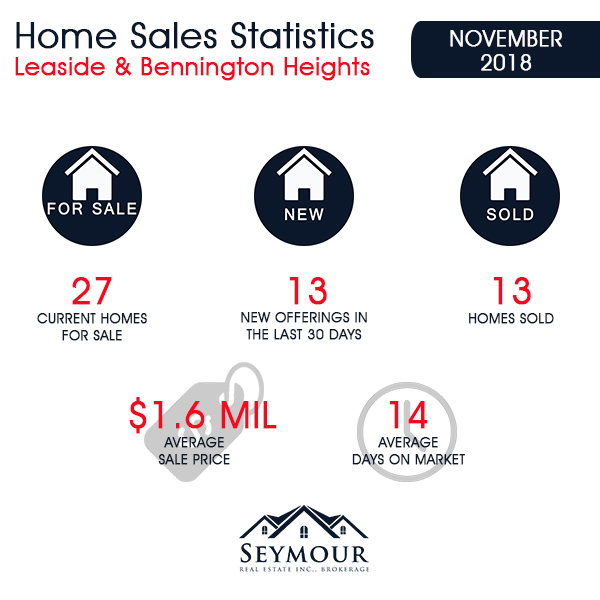 Leaside & Bennington Heights Home Sales Statistics for November 2018 from Jethro Seymour, Top Leaside Agent