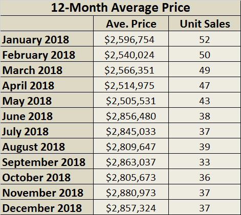Moore Park Home sales report and statistics for October 2018 from Jethro Seymour, Top Midtown Toronto Realtor