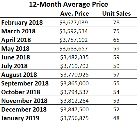 Rosedale Home Sales Statistics for November 2018 from Jethro Seymour, Top midtown Toronto Realtor