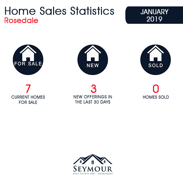 Rosedale Home Sales Statistics for January 2019 | Jethro Seymour, Top Toronto Real Estate Broker