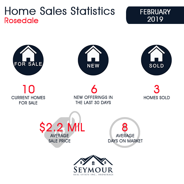 Rosedale Home Sales Statistics for February 2019 | Jethro Seymour, Top Toronto Real Estate Broker