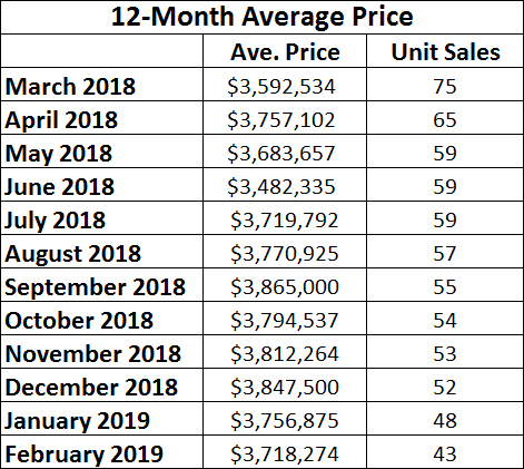 Rosedale Home Sales Statistics for February 2019 from Jethro Seymour, Top midtown Toronto Realtor