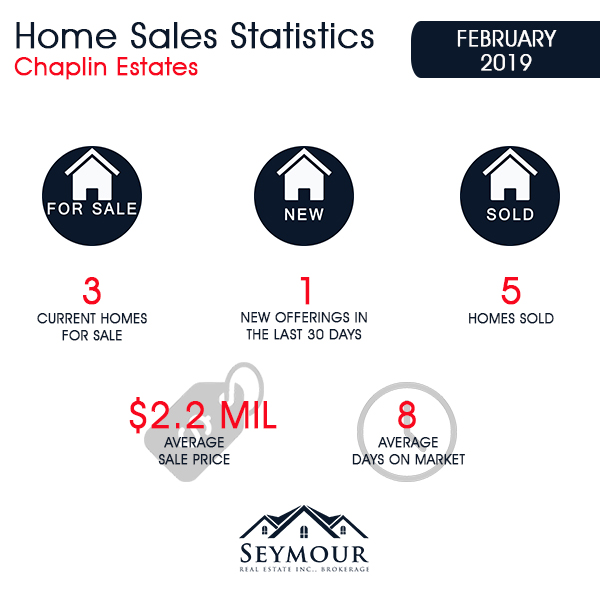 Chaplin Estates Home Sales Statistics for February 2019 | Jethro Seymour, Top Toronto Real Estate Broker