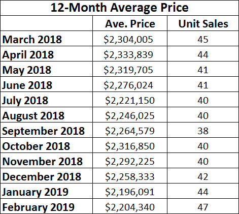 Chaplin Estates Home sales report and statistics for February 2019  from Jethro Seymour, Top Midtown Toronto Realtor