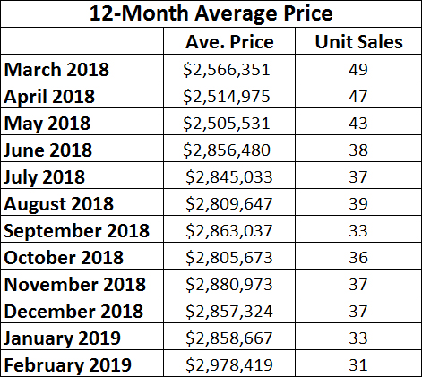 Moore Park Home sales report and statistics for February 2019 from Jethro Seymour, Top Midtown Toronto Realtor
