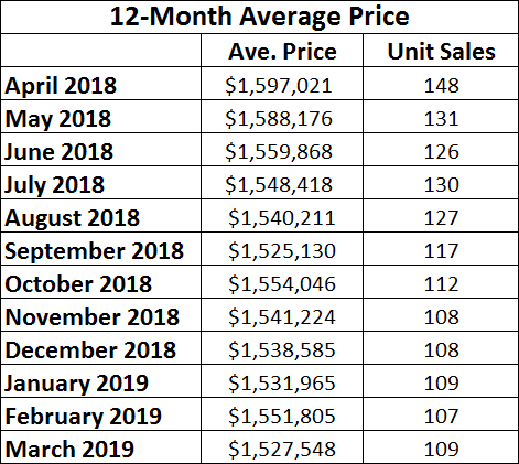 Davisville Village Home Sales Statistics for March 2019 from Jethro Seymour, Top midtown Toronto Realtor