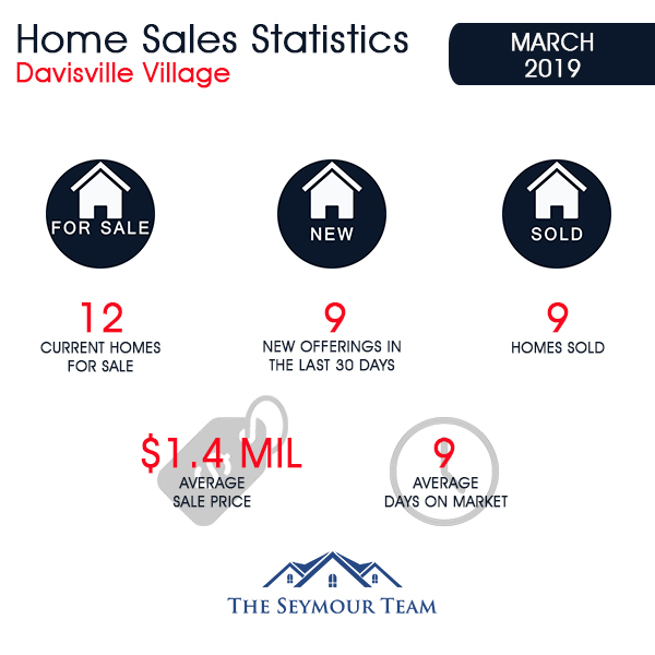Davisville Village Home Sales Statistics for March 2019 from Jethro Seymour, Top Toronto Real Estate Broker