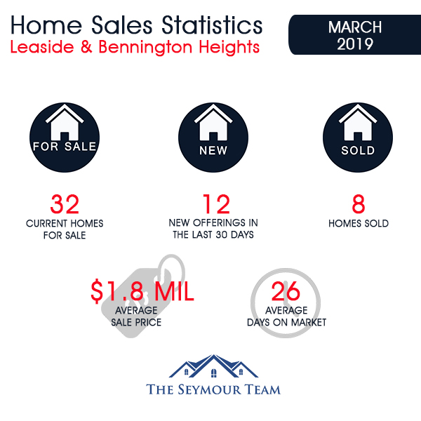 Leaside & Bennington Heights Home Sales Statistics for March 2019 | Jethro Seymour, Top Midtown Toronto Real Estate Broker