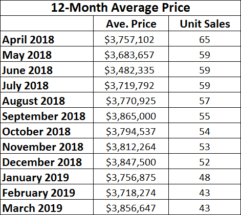 Rosedale Home Sales Statistics for March 2019 from Jethro Seymour, Top midtown Toronto Realtor