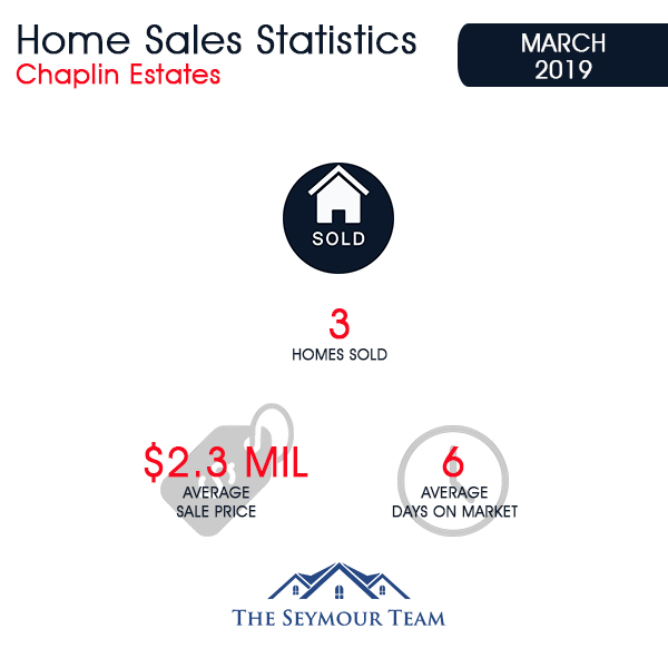 Chaplin Estates Home Sales Statistics for March 2019 | Jethro Seymour, Top Toronto Real Estate Broker