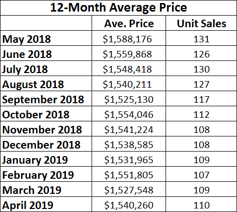 Davisville Village Home Sales Statistics for April 2019 from Jethro Seymour, Top midtown Toronto Realtor