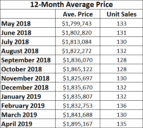 Leaside & Bennington Heights Home Sales Statistics for April 2019 from Jethro Seymour, Top Leaside Agent
