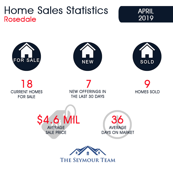 Rosedale Home Sales Statistics for April 2019 | Jethro Seymour, Top Toronto Real Estate Broker