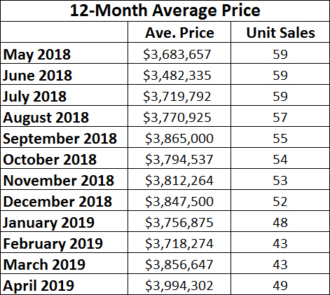 Rosedale Home Sales Statistics for April 2019 from Jethro Seymour, Top midtown Toronto Realtor