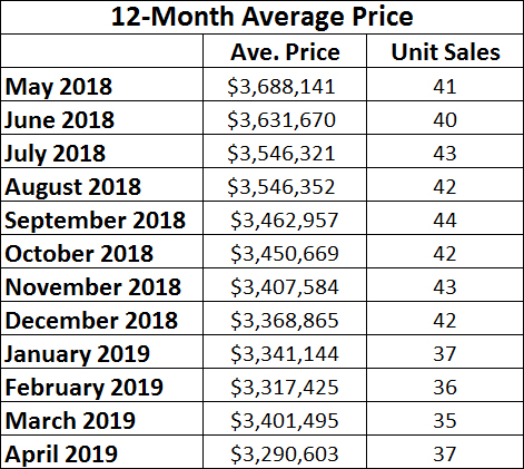 Lawrence Park Home sales report and statistics for April 2019  from Jethro Seymour, Top Midtown Toronto Realtor
