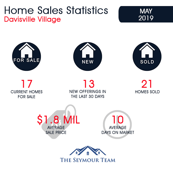 Davisville Village Home Sales Statistics for May 2019 from Jethro Seymour, Top Toronto Real Estate Broker