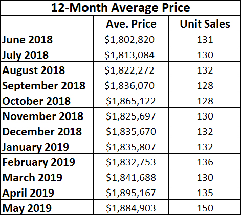 Leaside & Bennington Heights Home Sales Statistics for May 2019 from Jethro Seymour, Top Leaside Agent
