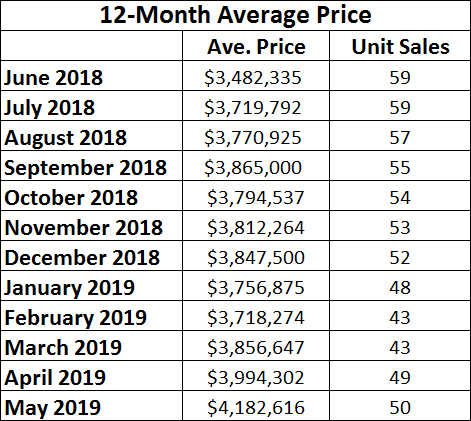 Rosedale Home Sales Statistics for May 2019 from Jethro Seymour, Top midtown Toronto Realtor