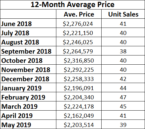 Chaplin Estates Home sales report and statistics for May 2019  from Jethro Seymour, Top Midtown Toronto Realtor